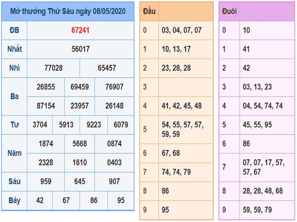 Tổng hợp KQXSMB - xổ số miền bắc ngày 09/05 của các chuyên gia