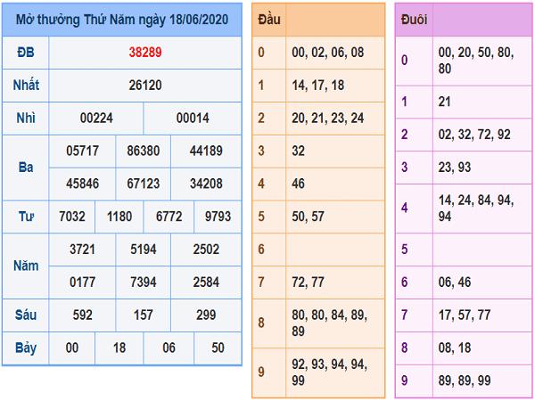 Bảng KQXSMB- Soi cầu xổ số miền bắc ngày 19/06 hôm nay