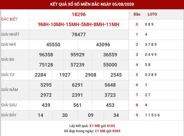 Phân tích số đẹp XSMB thứ 5 ngày 6-8-2020