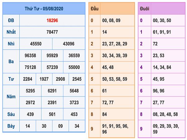 Bảng KQXSMB- Soi cầu xổ số miền bắc ngày 06/08