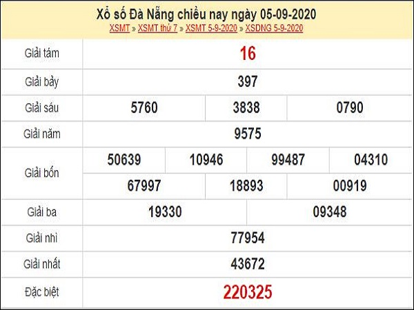 Nhận định XSDNG 9/9/2020