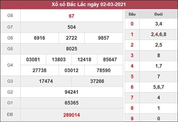 Nhận định KQXS ĐăkLắc 9/3/2021 thứ 3 xác suất lô về cao nhất