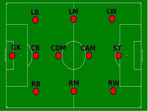 Các vị trí trong bóng đá và chức năng nhiệm vụ