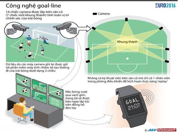 Công nghệ Goal Line là gì? Tìm hiểu về cơ chế Goal Line