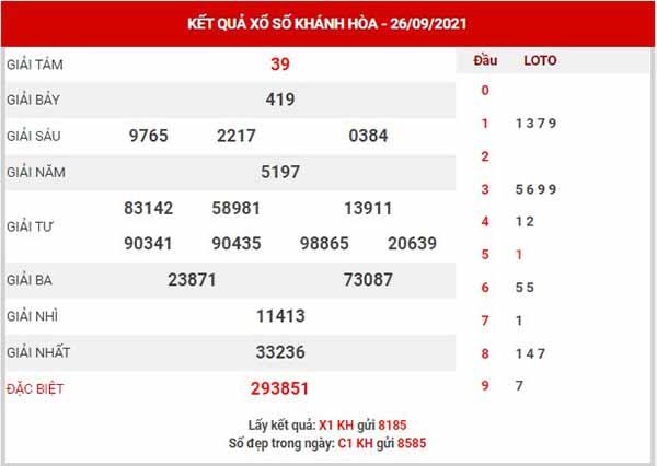 Thống kê XSKH ngày 29/9/2021